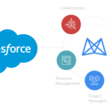 4 Important Considerations for Salesforce Implementation